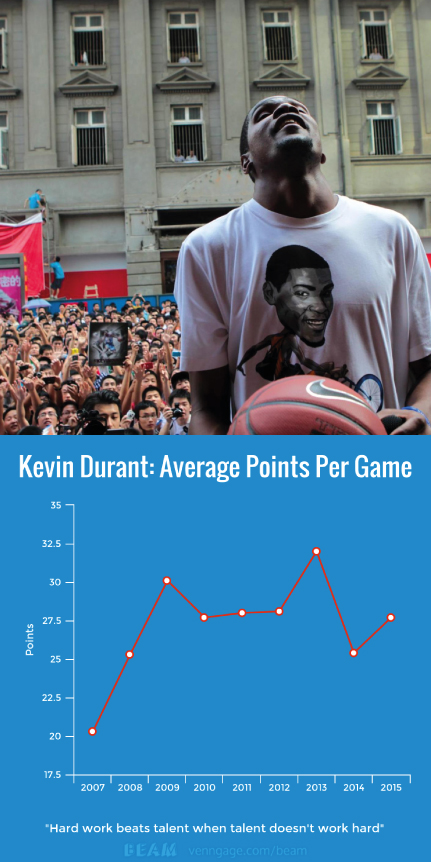 2_Kevin Durant