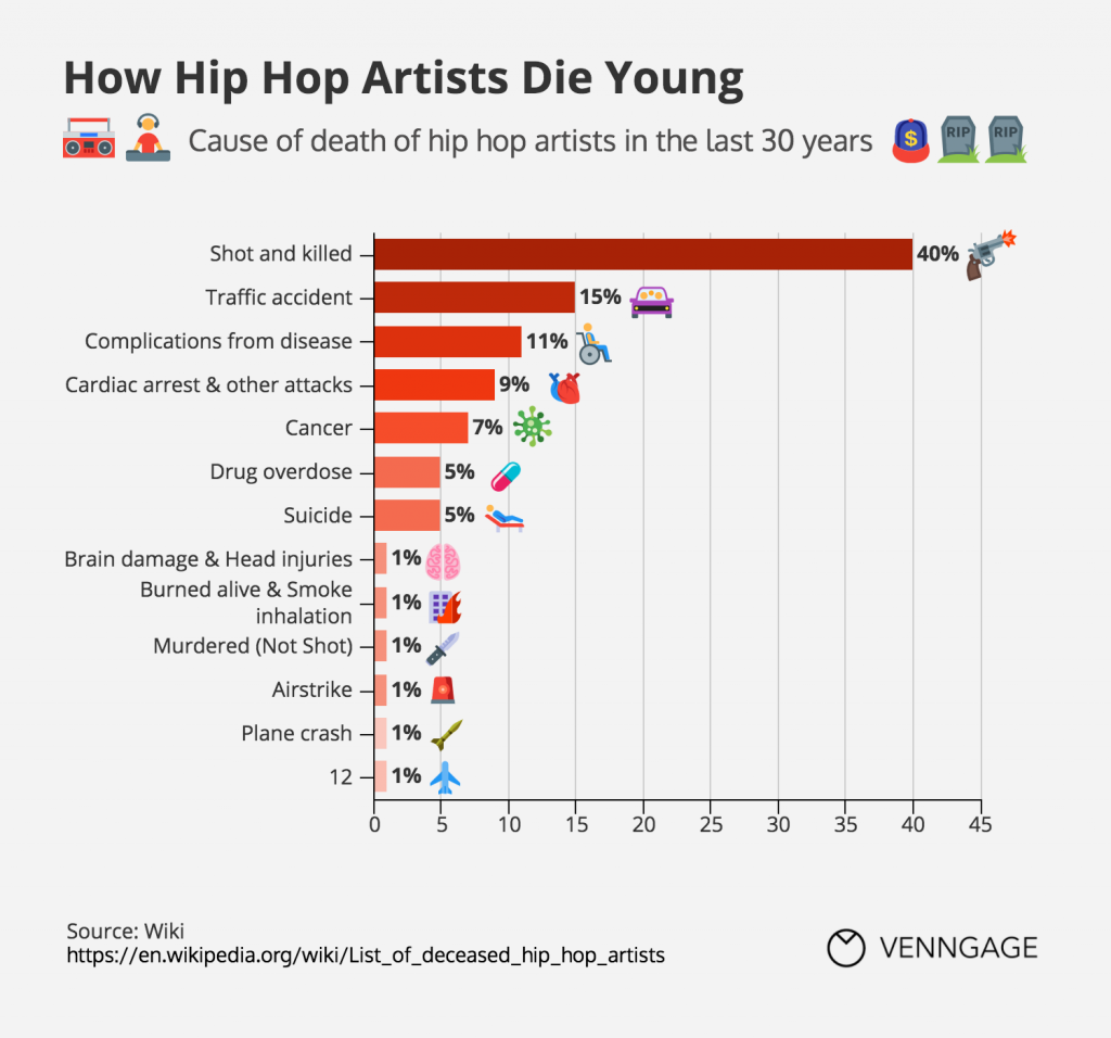 Infographic: How Hip Hop Artists Die Young | Venngage
