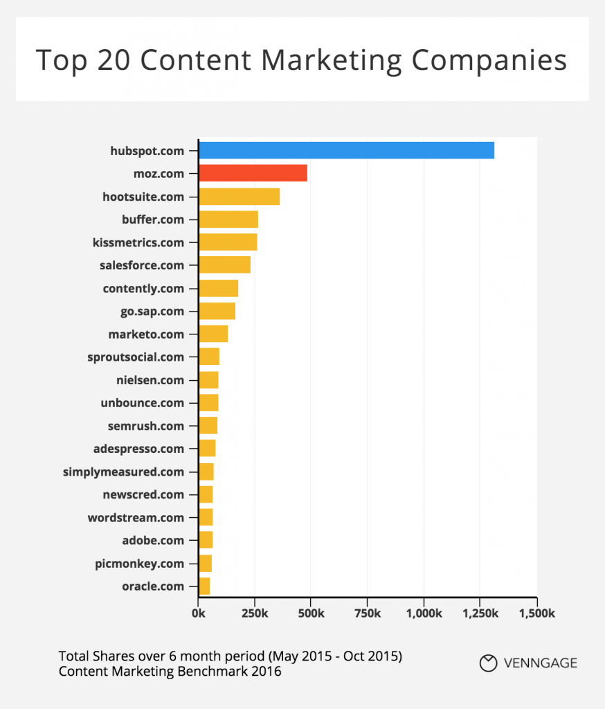 Top 20 Content Marketing Companies 2016