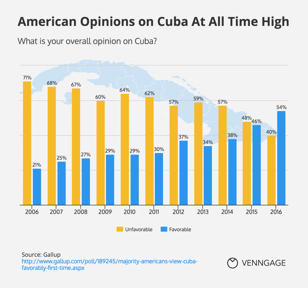 Infographic: Americans Opinion on Cuba At All Time High