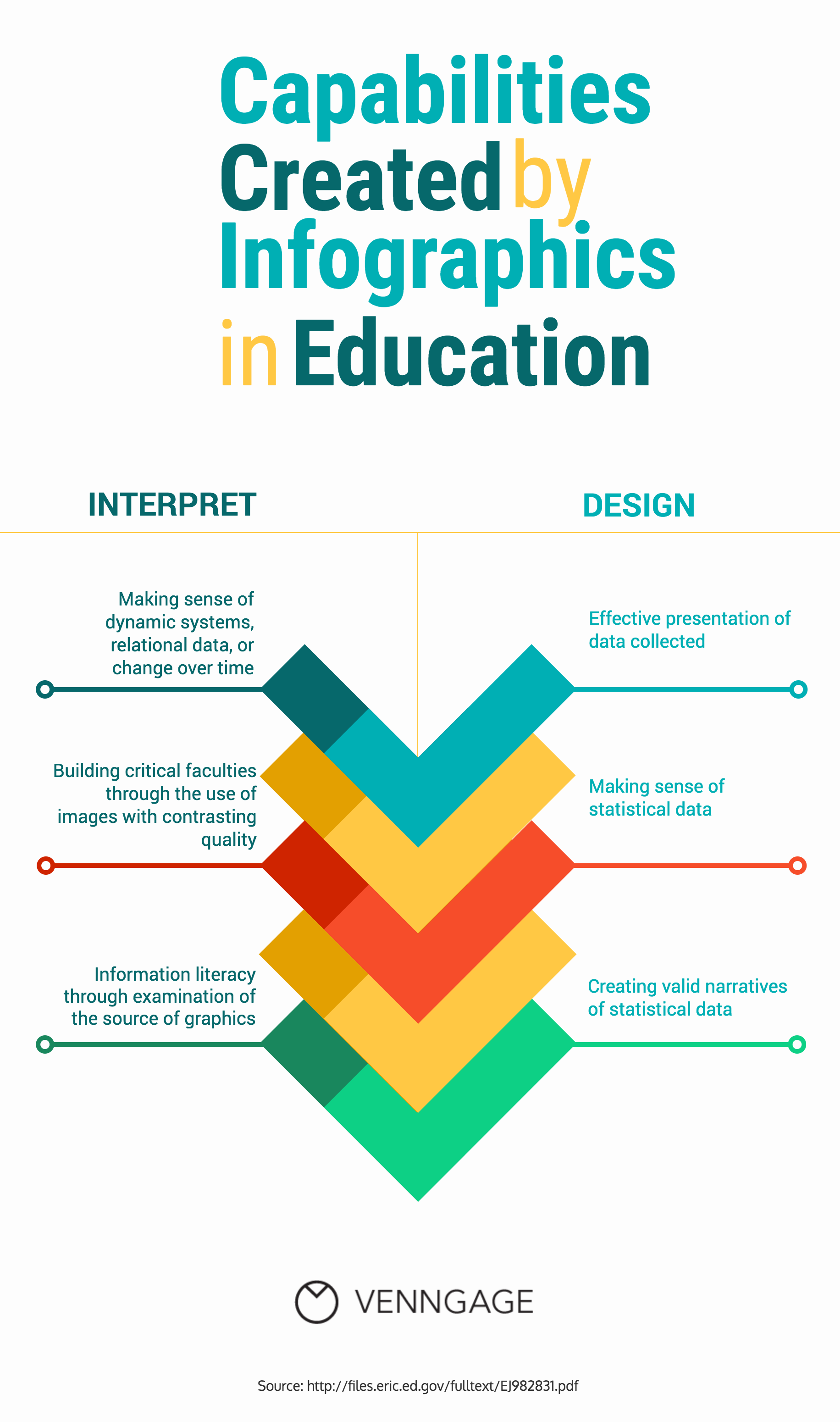 Infographic: Capabilities Created by Infographics in Education | Venngage