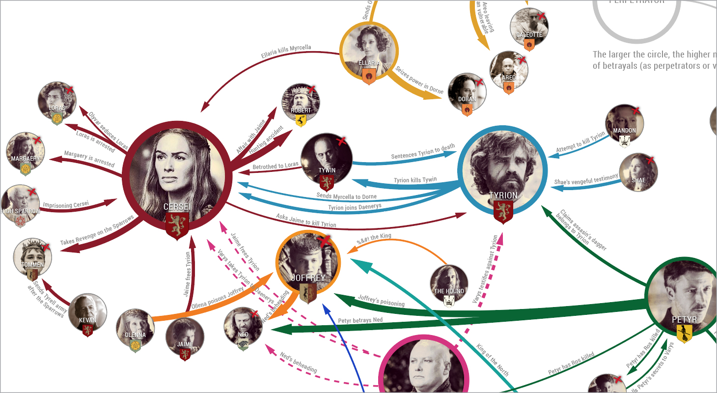 every betrayal ever in game of thrones  infographic