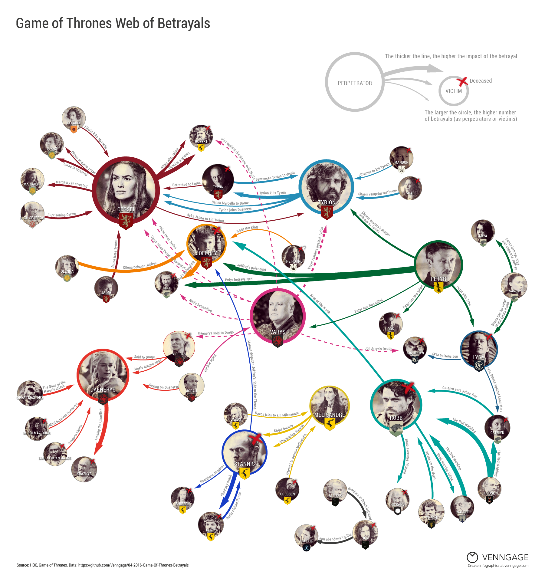 Infographic: Game of Thrones Web of Betrayals | Venngage