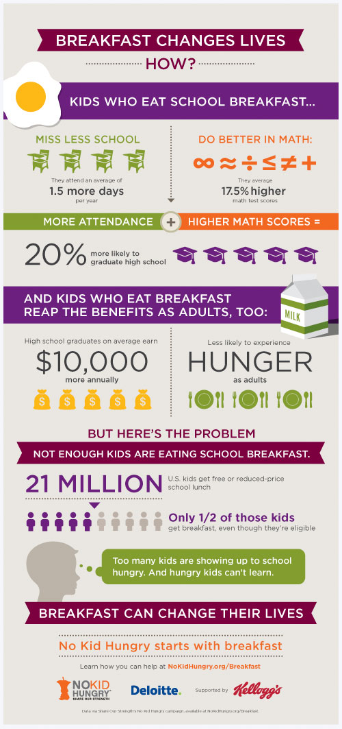 dd-school-breakfast-2013-info-graphic