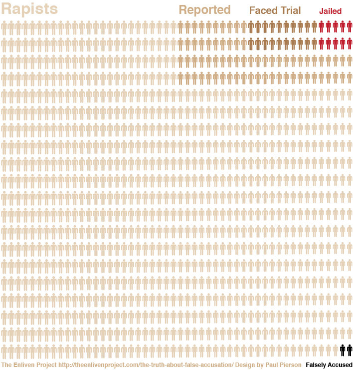 rapist_visualization_infographic