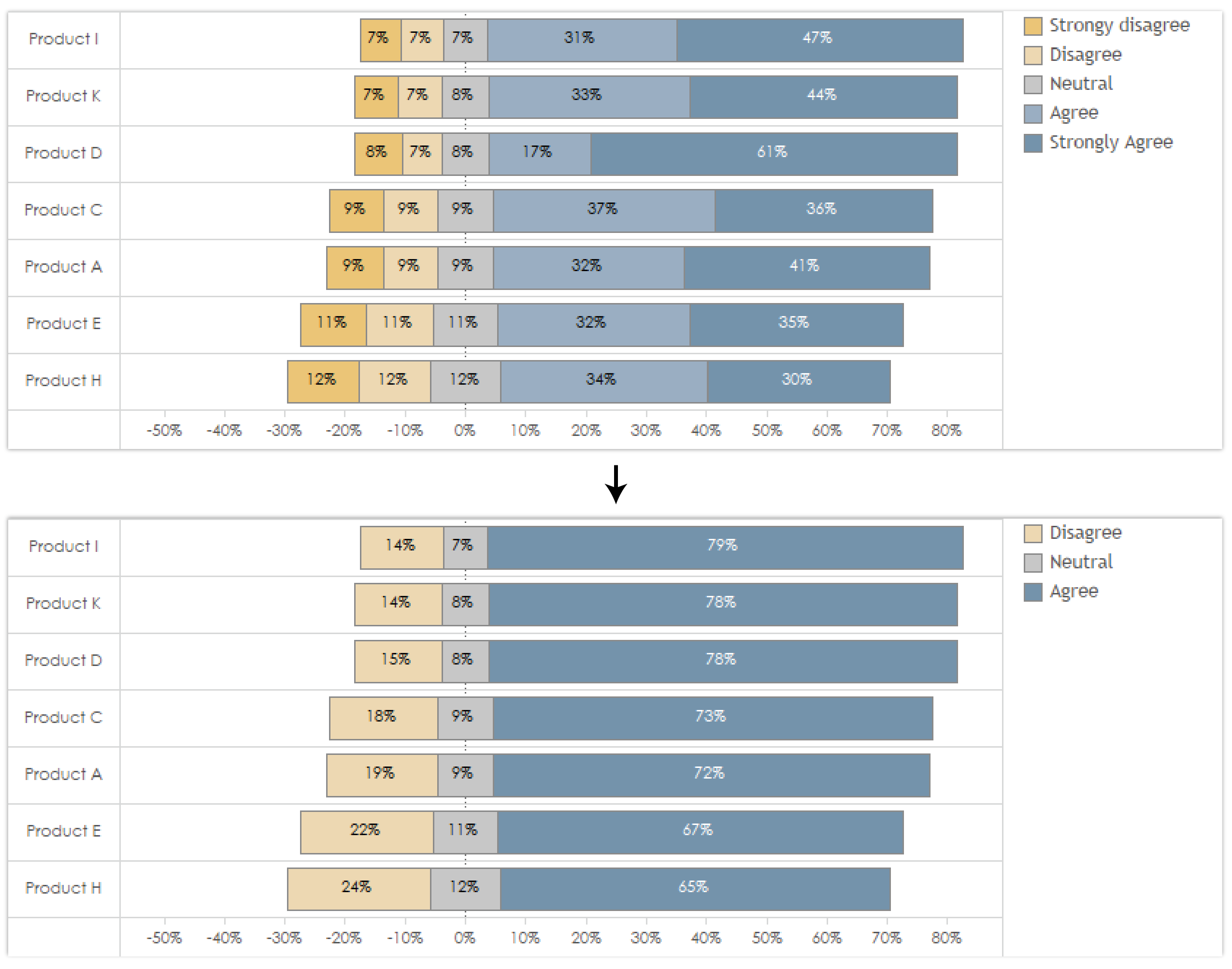 how to visualize survey results using infographics venngage