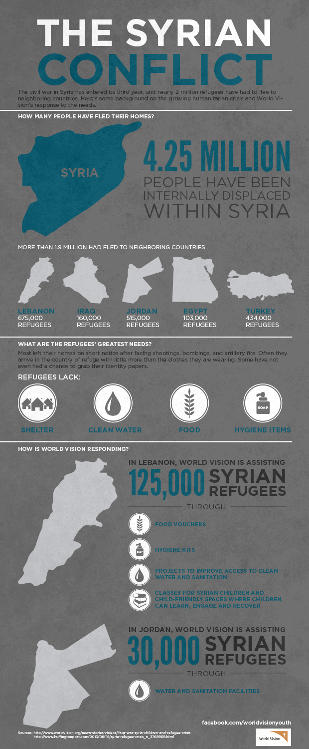 the syrian refugee crisis and how different countries have responded