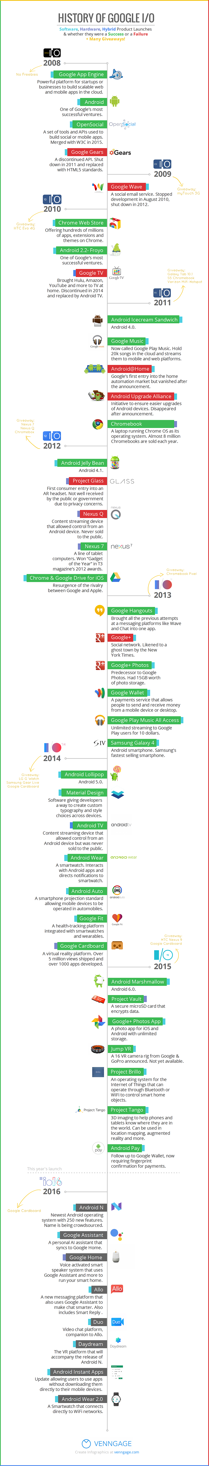 Infographic: History of Google I/O | Venngage