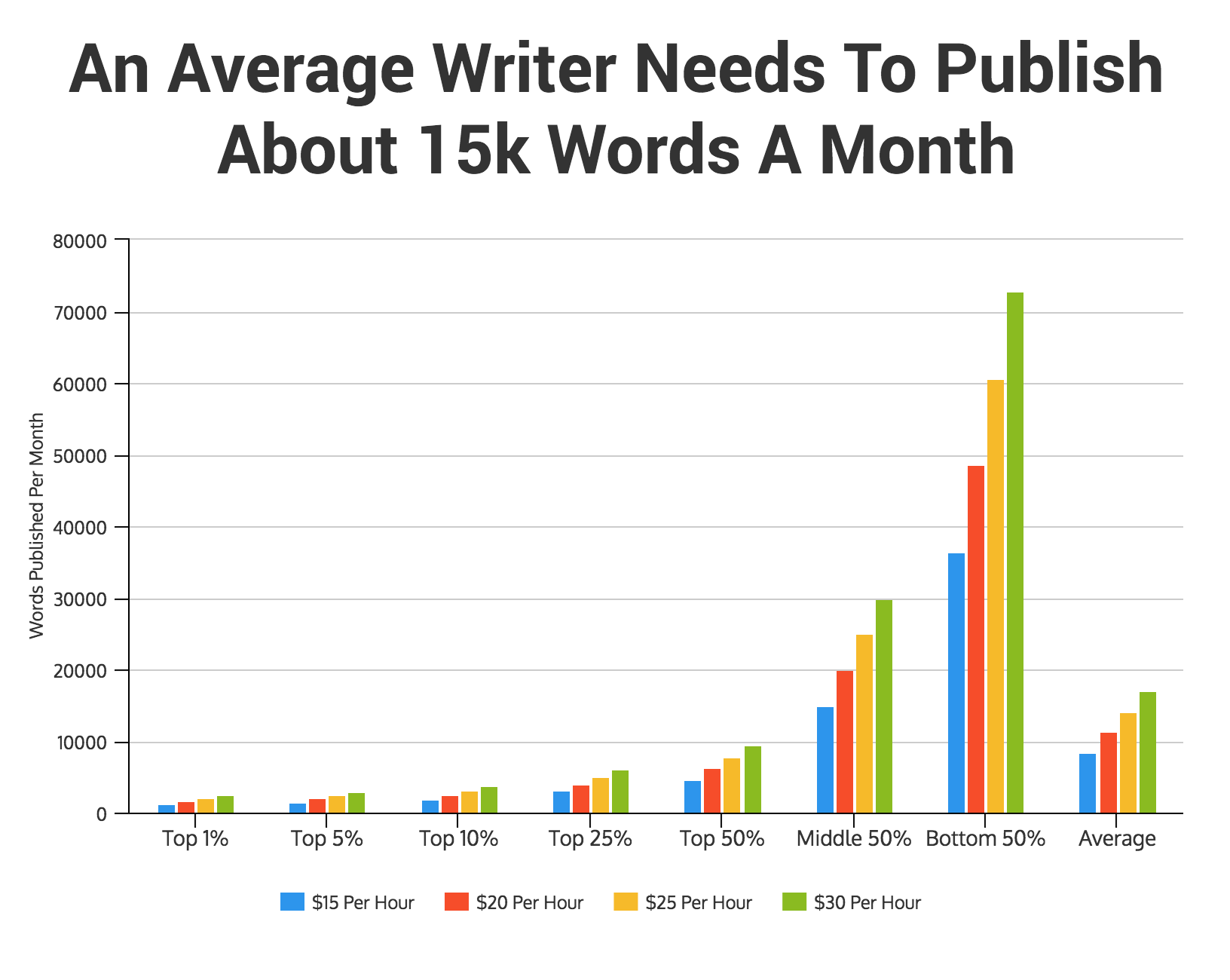 interactive how much do lance writers actually make  for the top writers this means publishing a modest 3k to 6k words per month in fact for the top 50 percent of writers the word count required for each