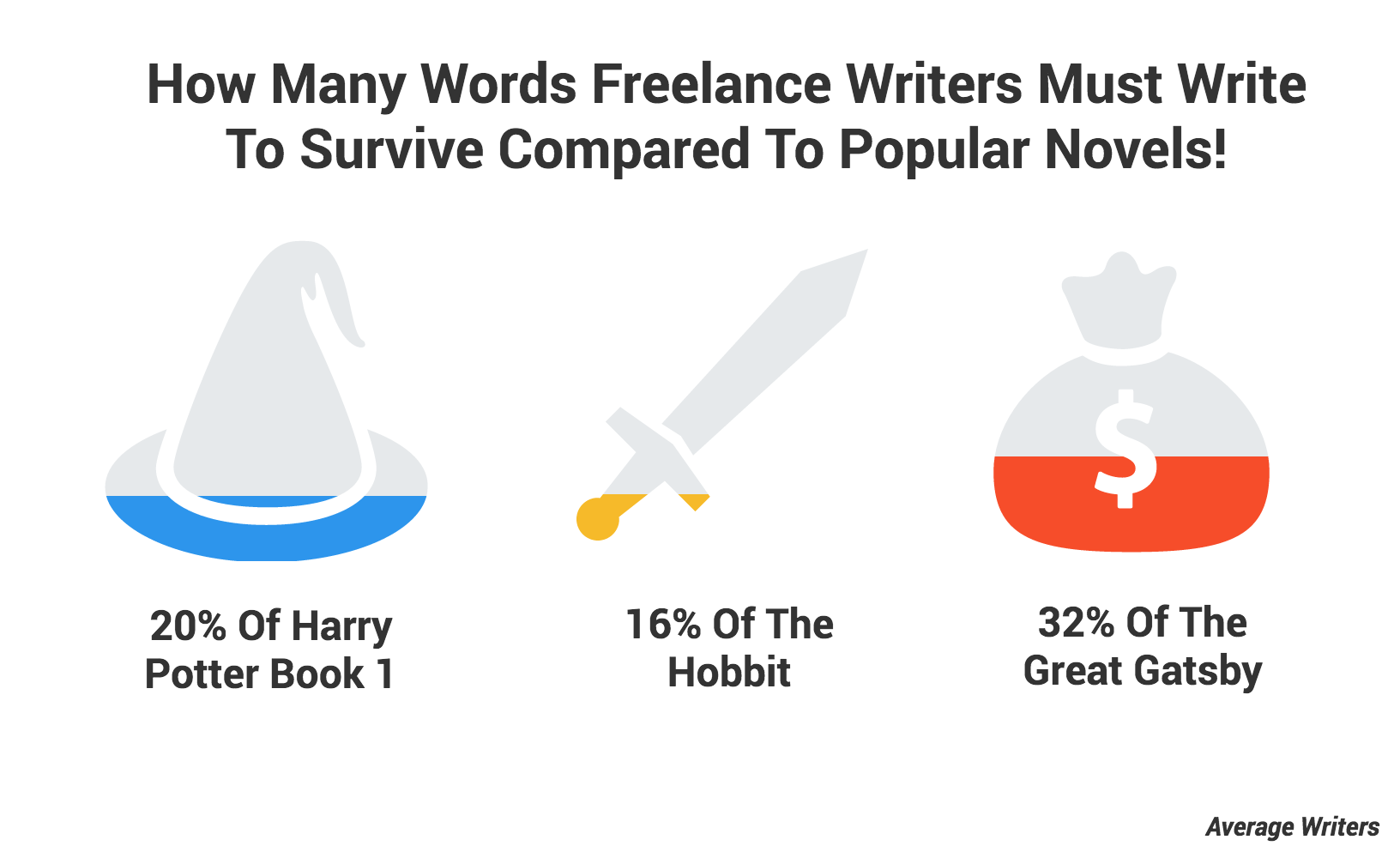 Average writer word length compared to books