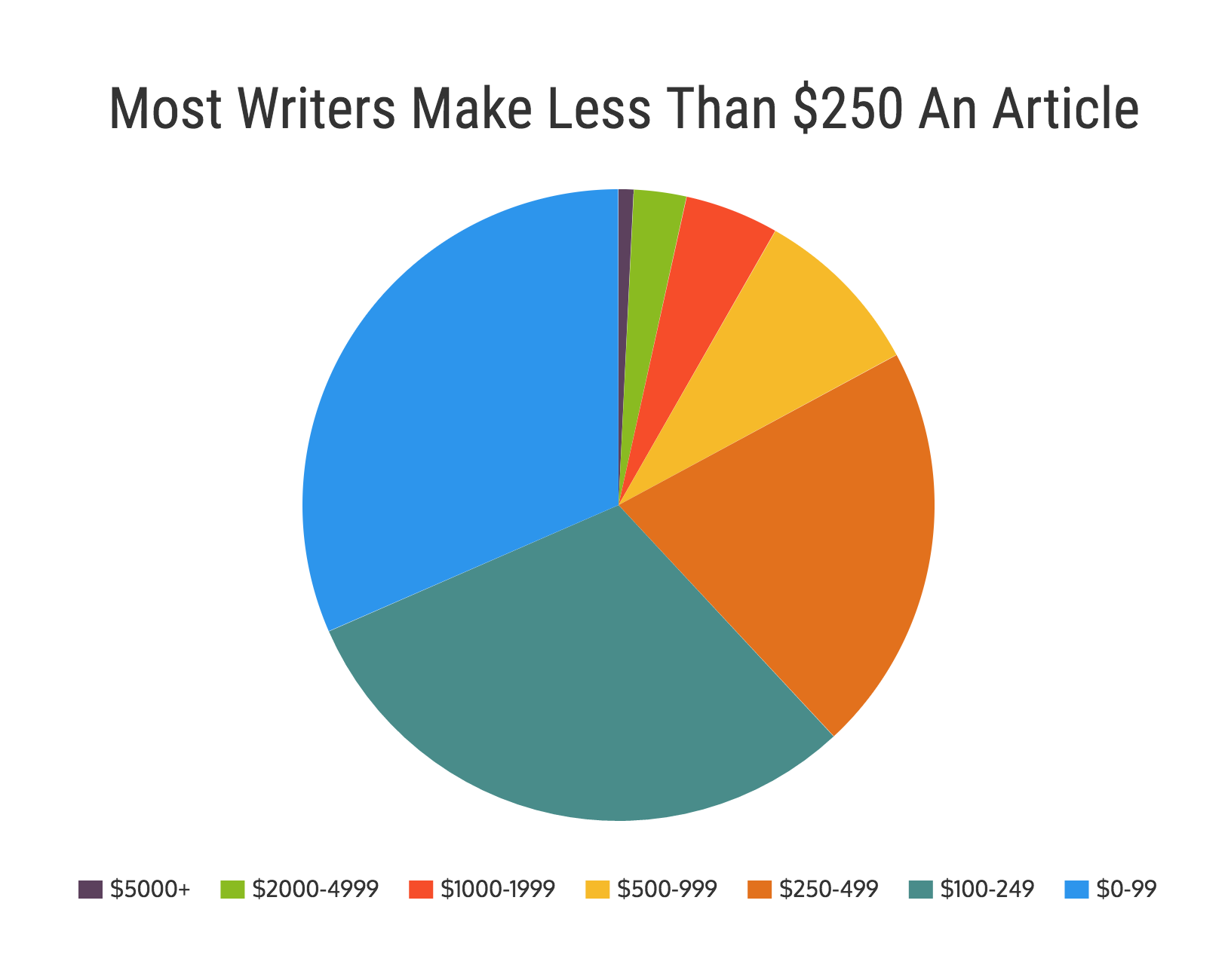interactive how much do lance writers actually make  to further show that most of the lance money stays the top writers we broke it down even further in this case a majority of the writers do not