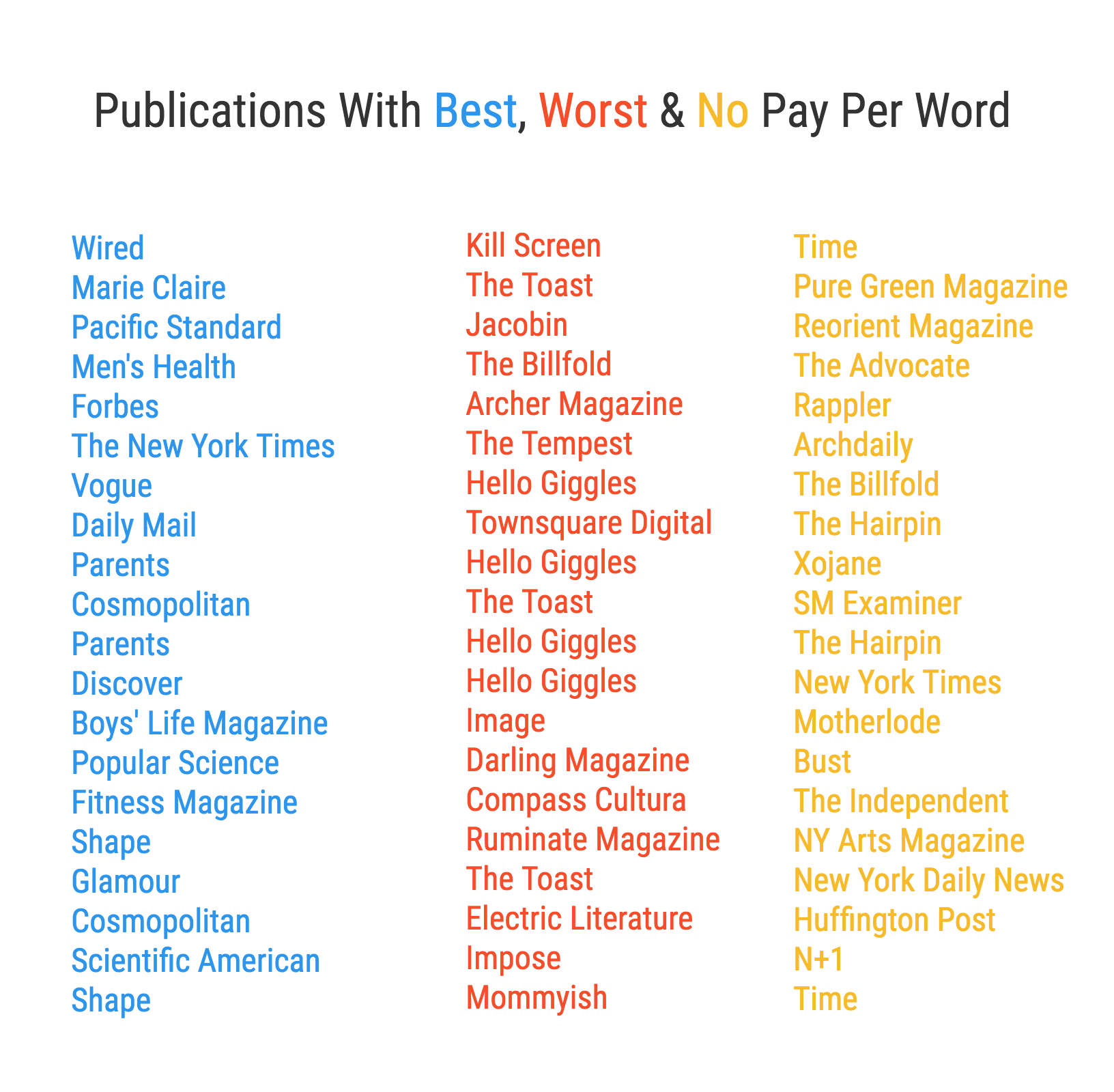 List of best and worst pay publications for freelance writers
