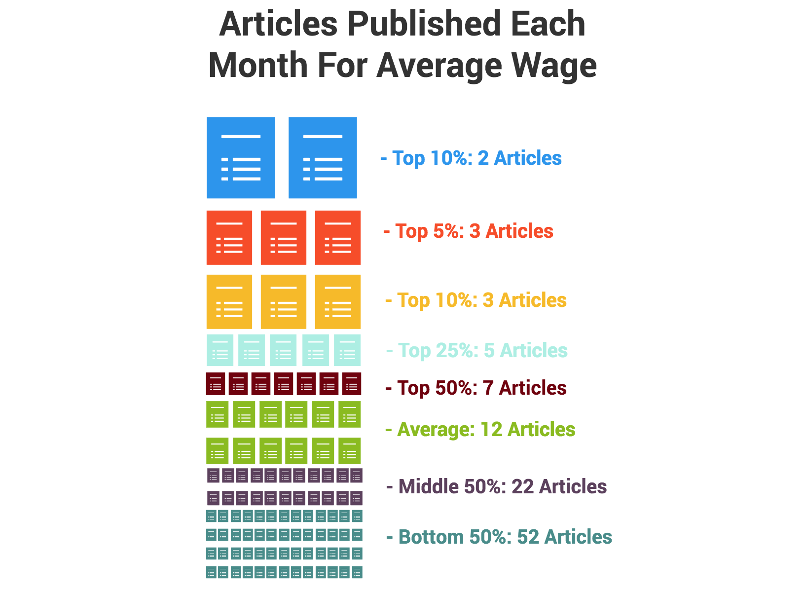Average writer article per month