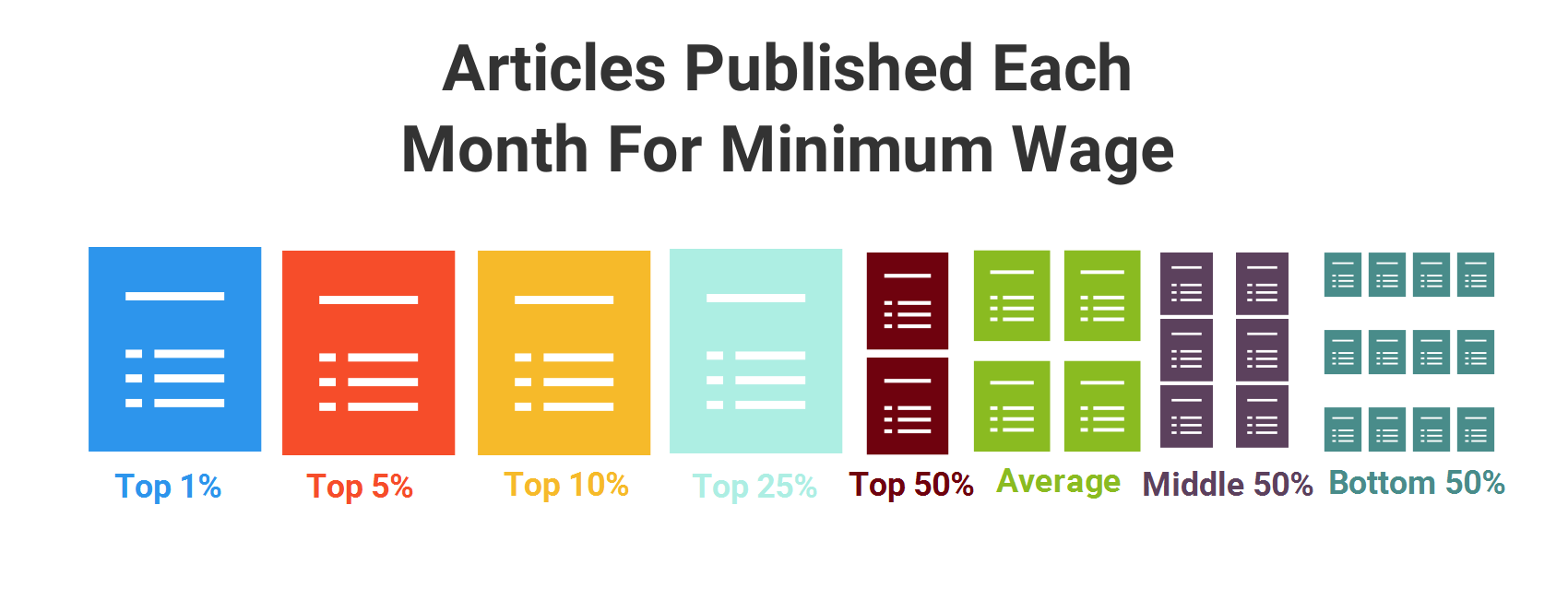 Articles published just to meet minimum wage for freelancers.