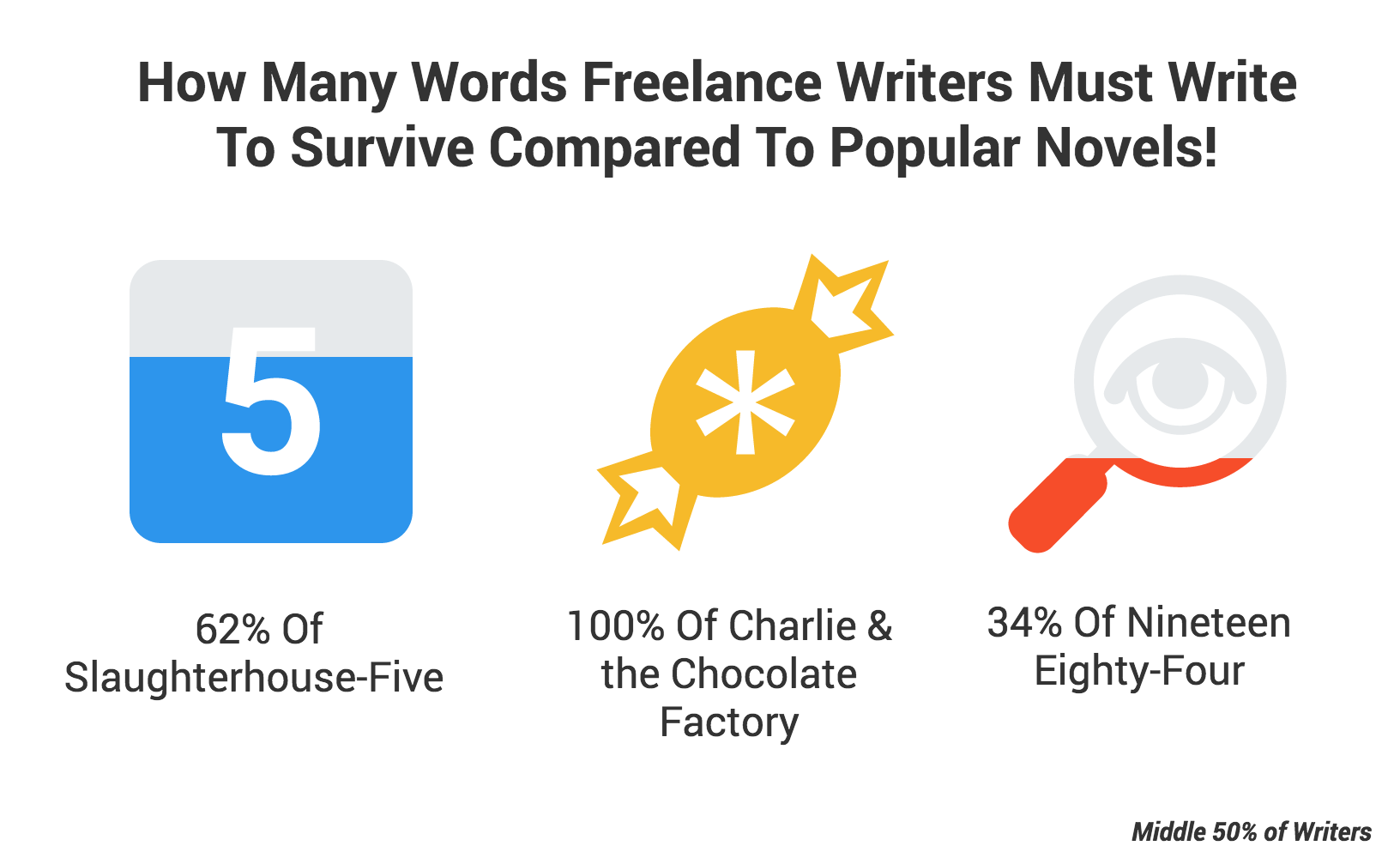 Bottom 50% writer word length compared to books