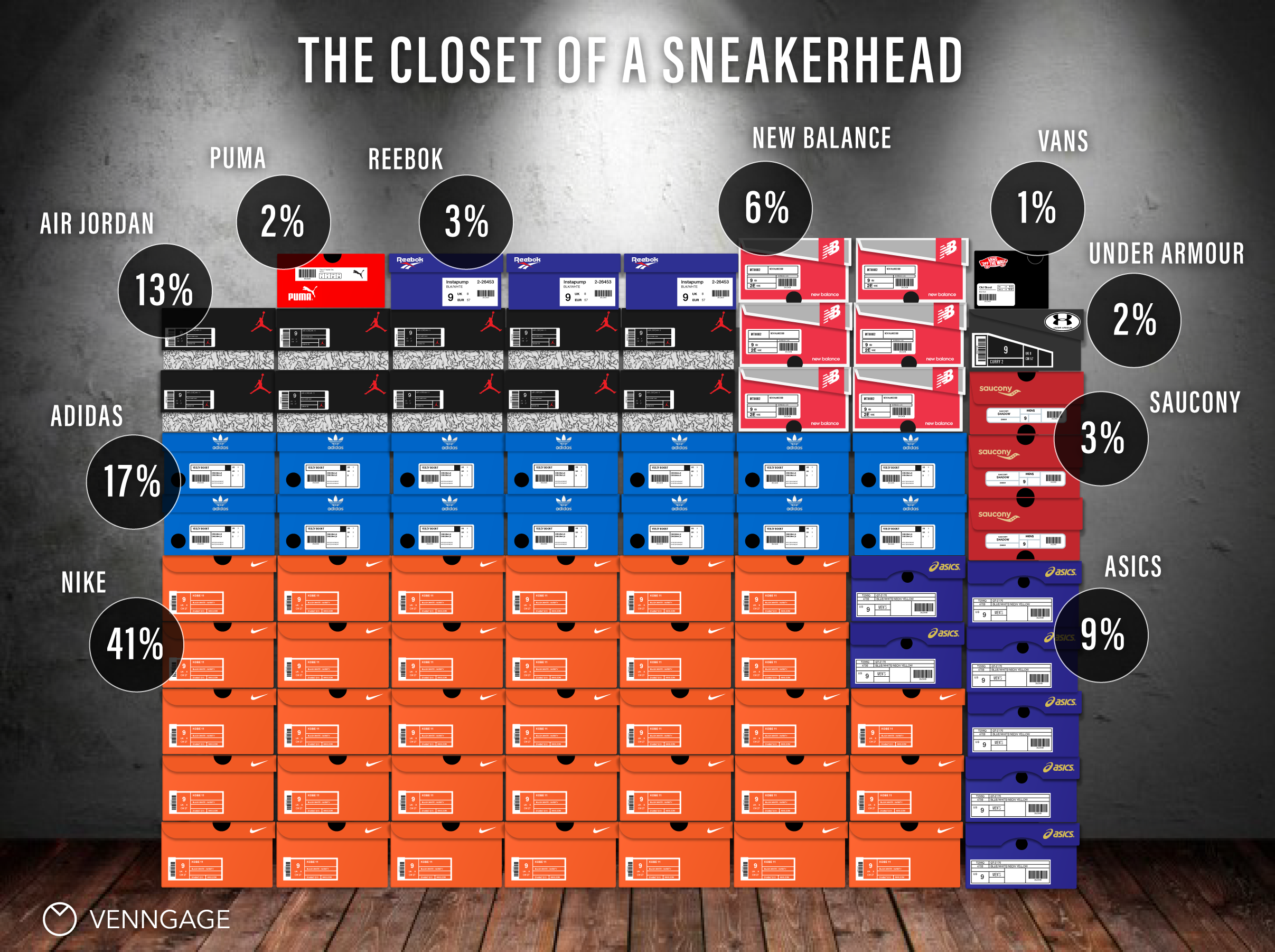Infographic: Brands Sneakerheads Love | Venngage