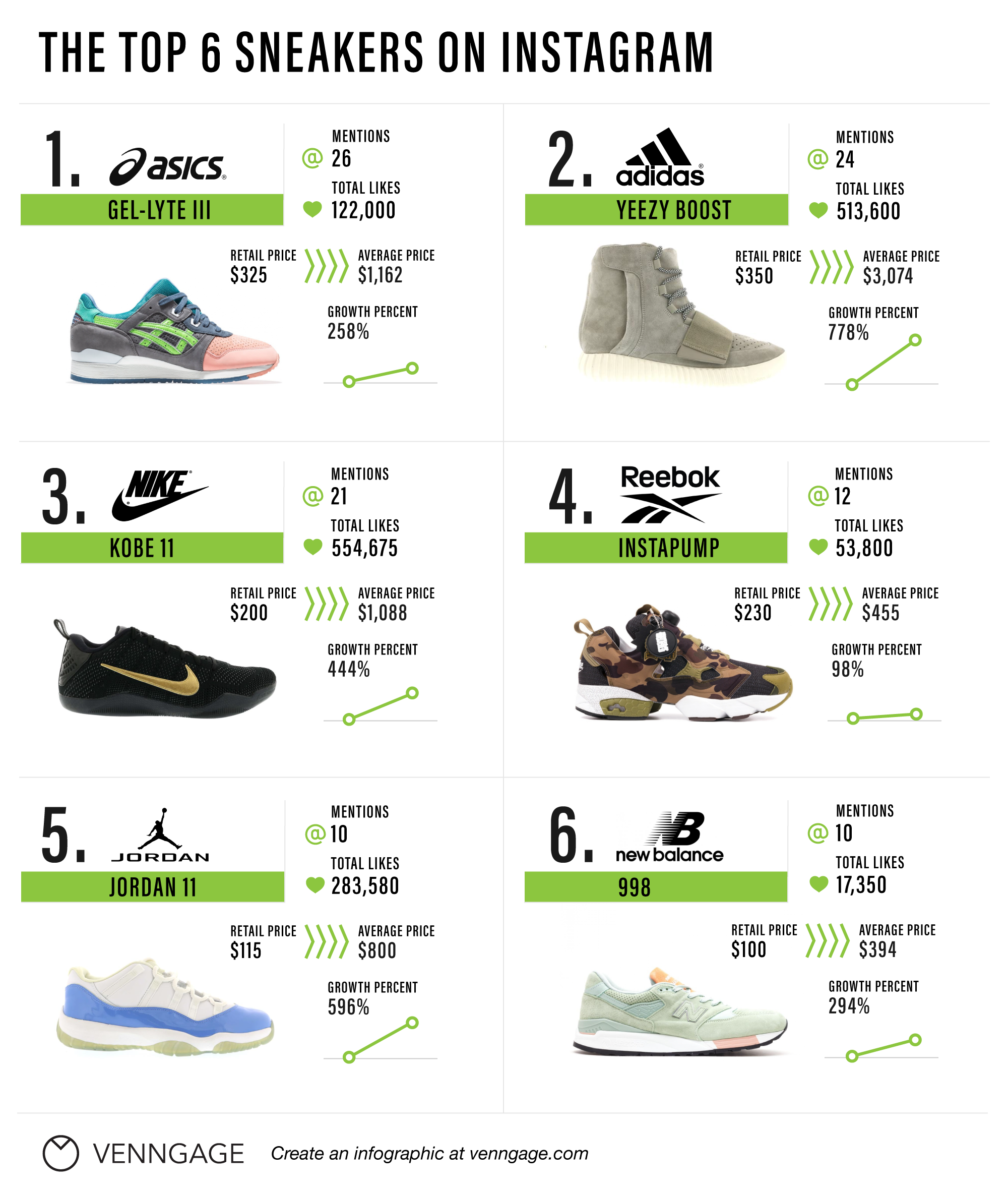 What Love Most Venngage infographic Sneakerheads Do Brands g1OwqvR