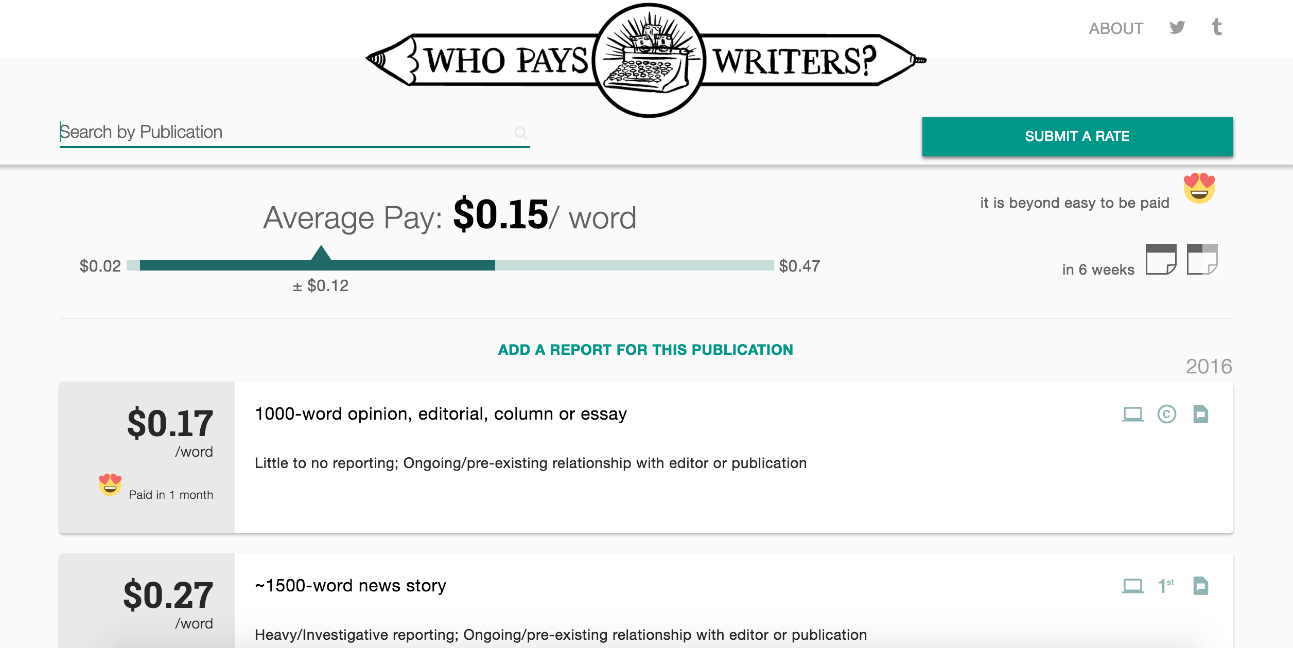 report writing pay Make the report writing process easy for your students by using these animal report graphic organizers the differentiated templates meet their diverse learning needs and provide support to grade 1, grade 2, and grade 3 students.