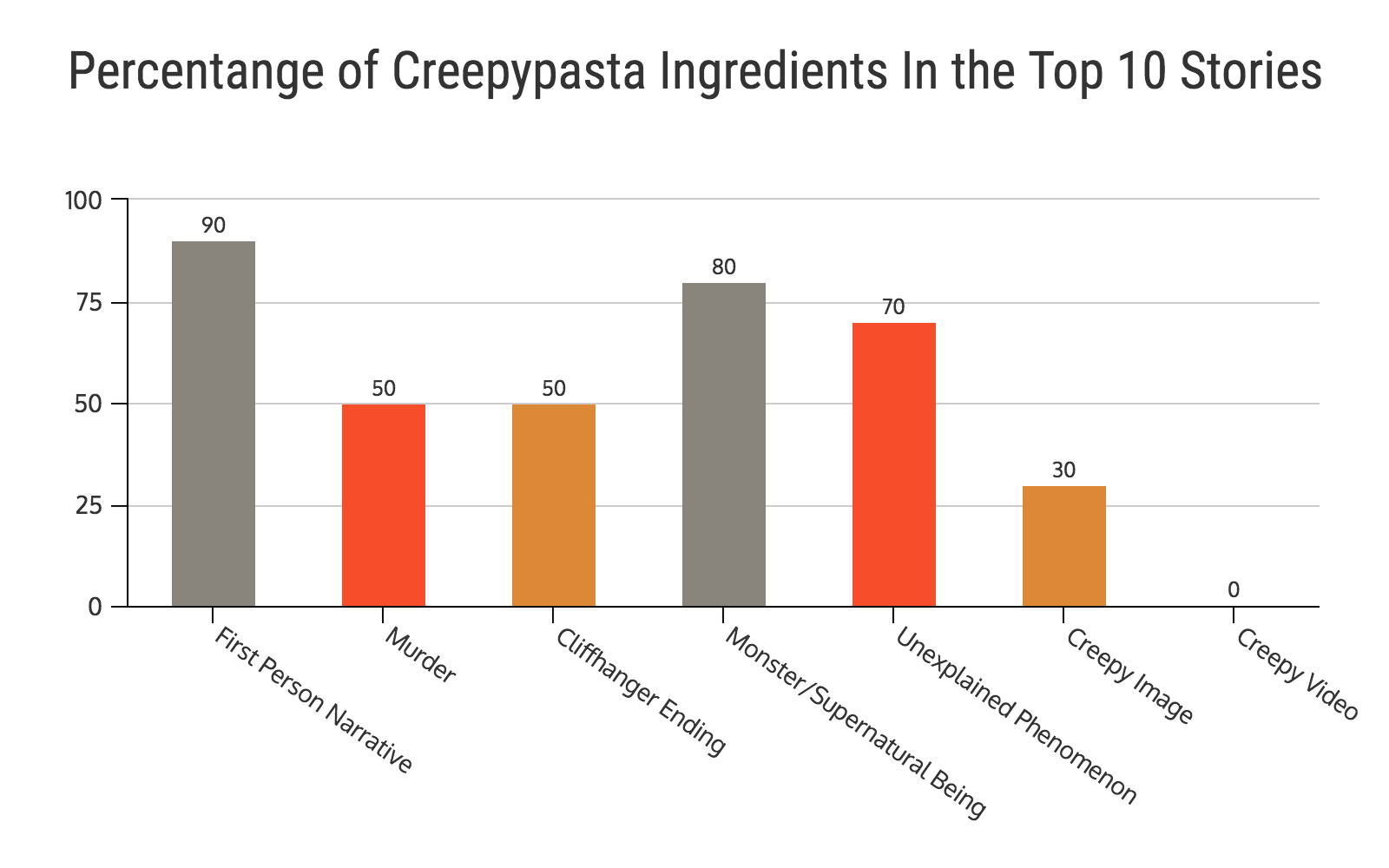Percentange of Creepypasta Ingredients In the Top 10 Stories