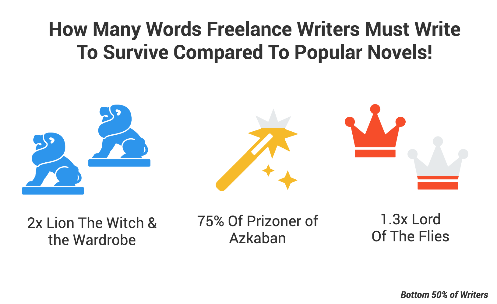 Bottom 50% of writers word length compared to books
