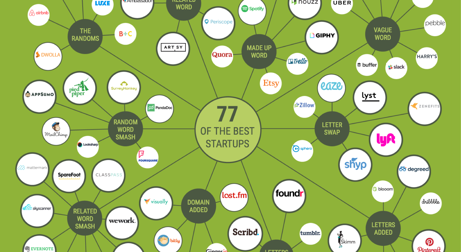 The Anatomy Of A Killer Startup Name Infographic Venngage