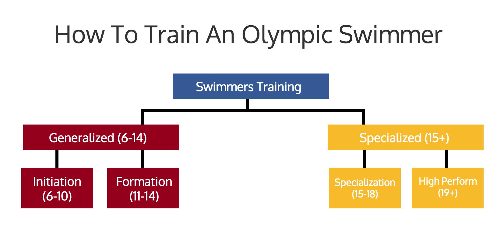 Average Age Of Olympic Swimming Athletes