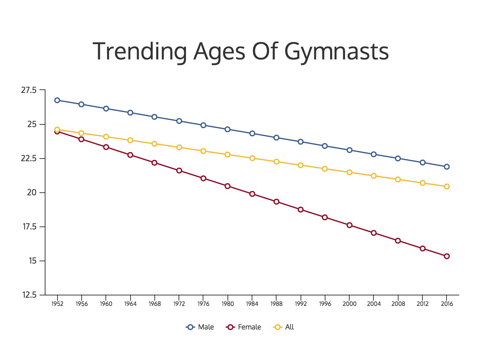 Average Age Of Olympic Gymnasts Athletes