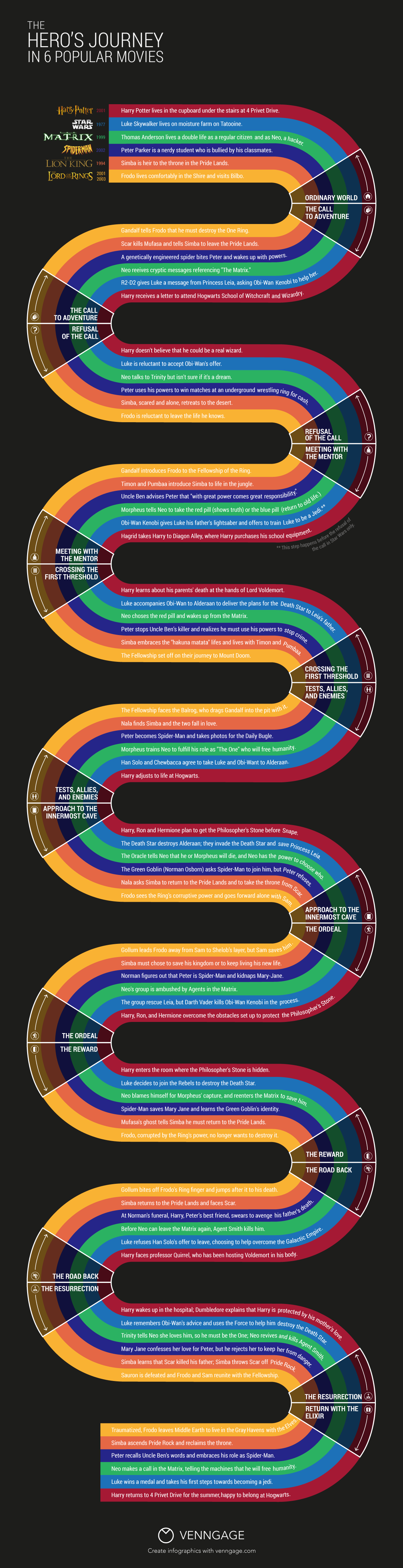what your favorite movies have in common infographic venngage infographic hero s journey