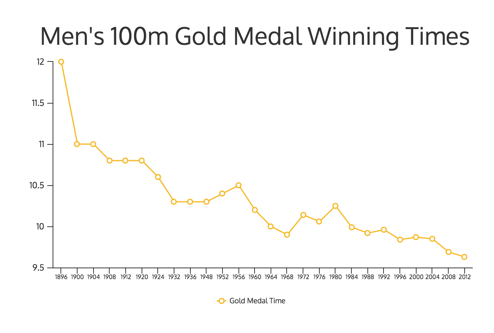 For Olympic Athletes, Is 30 the New 20? [INFOGRAPHIC] - Venngage