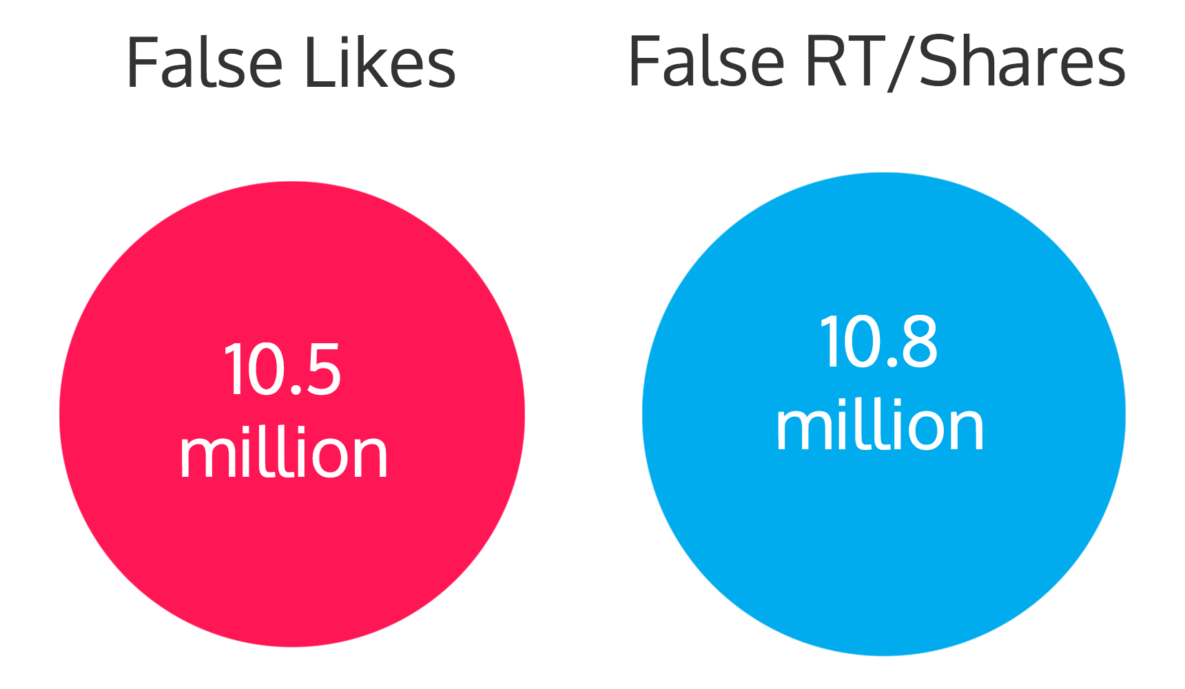Hashtags Are Worthless: An Analysis of 137,052 Tweets