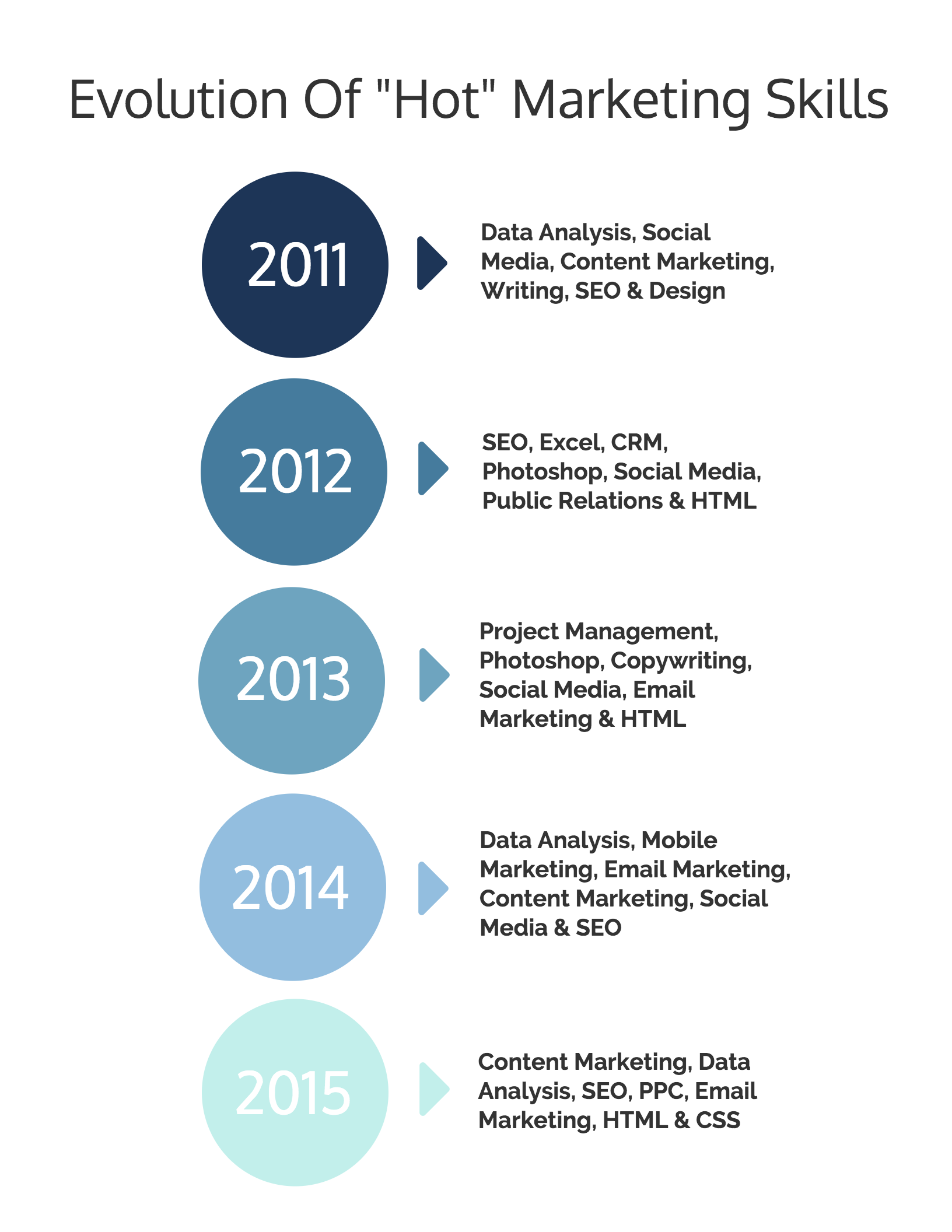 Infographics: Evolution of Marketing Skills
