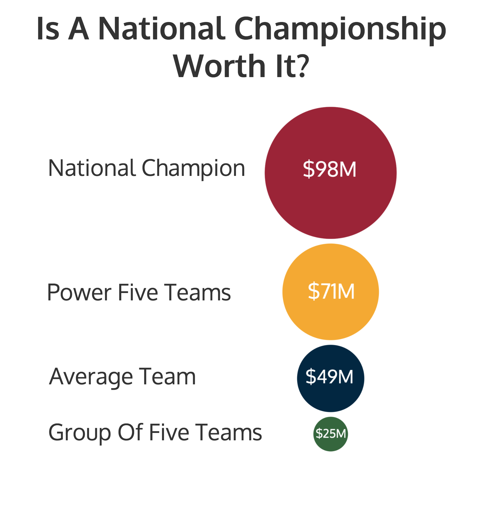 income for college athletes Athletes that play a division one sport in college have very busy weeks between their practices, games and academics division one college athletes have.