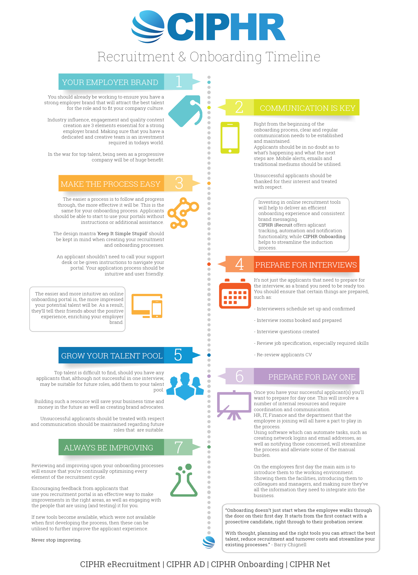 how to make an hr process poster infographic venngage