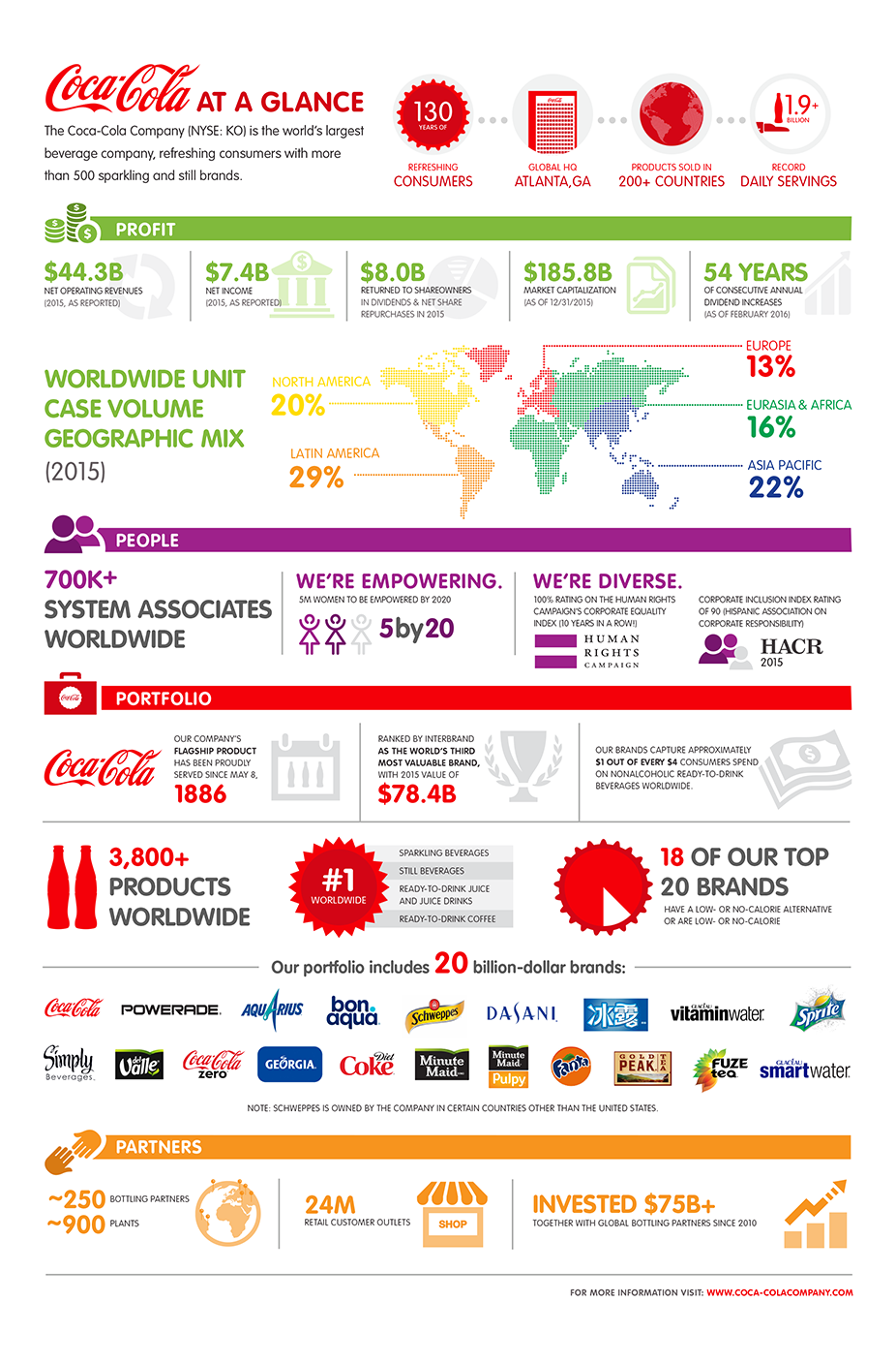 coca-cola-at-a-glance-2016-desktop
