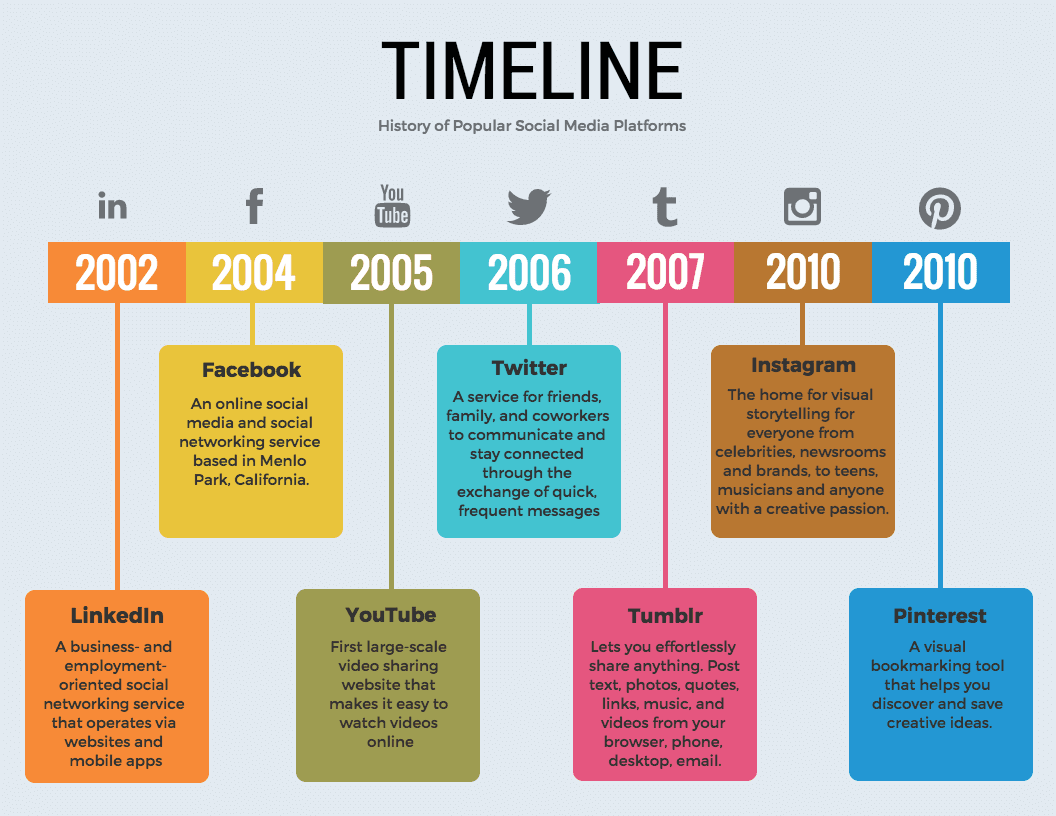 colorful timeline infographic template venngage