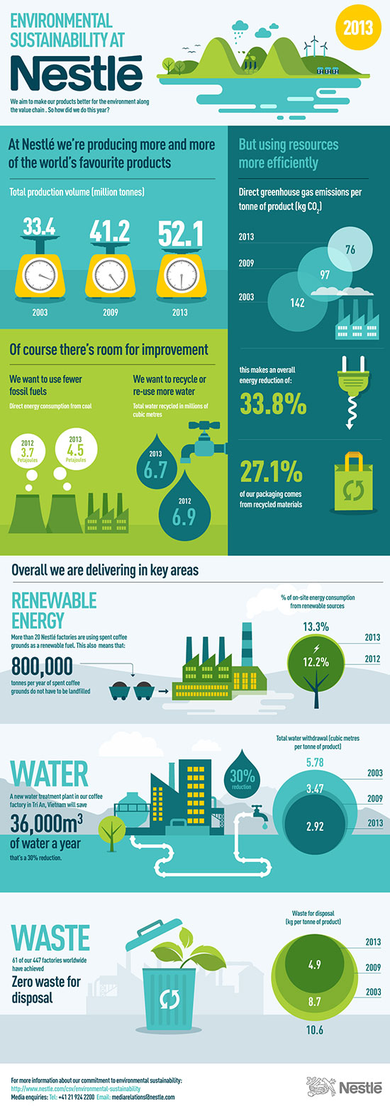environmental-sustainability-infographic-page