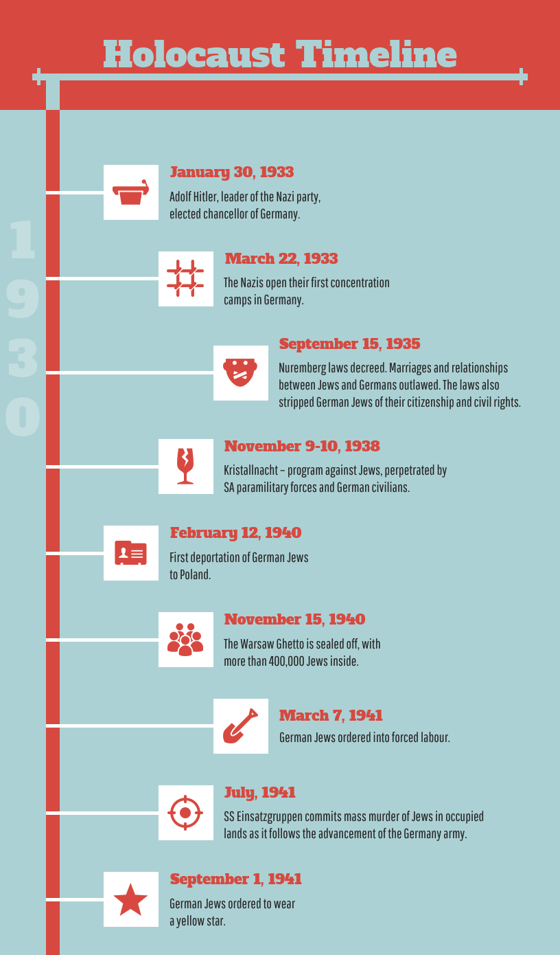 how to create a timeline infographic  the definitive guide