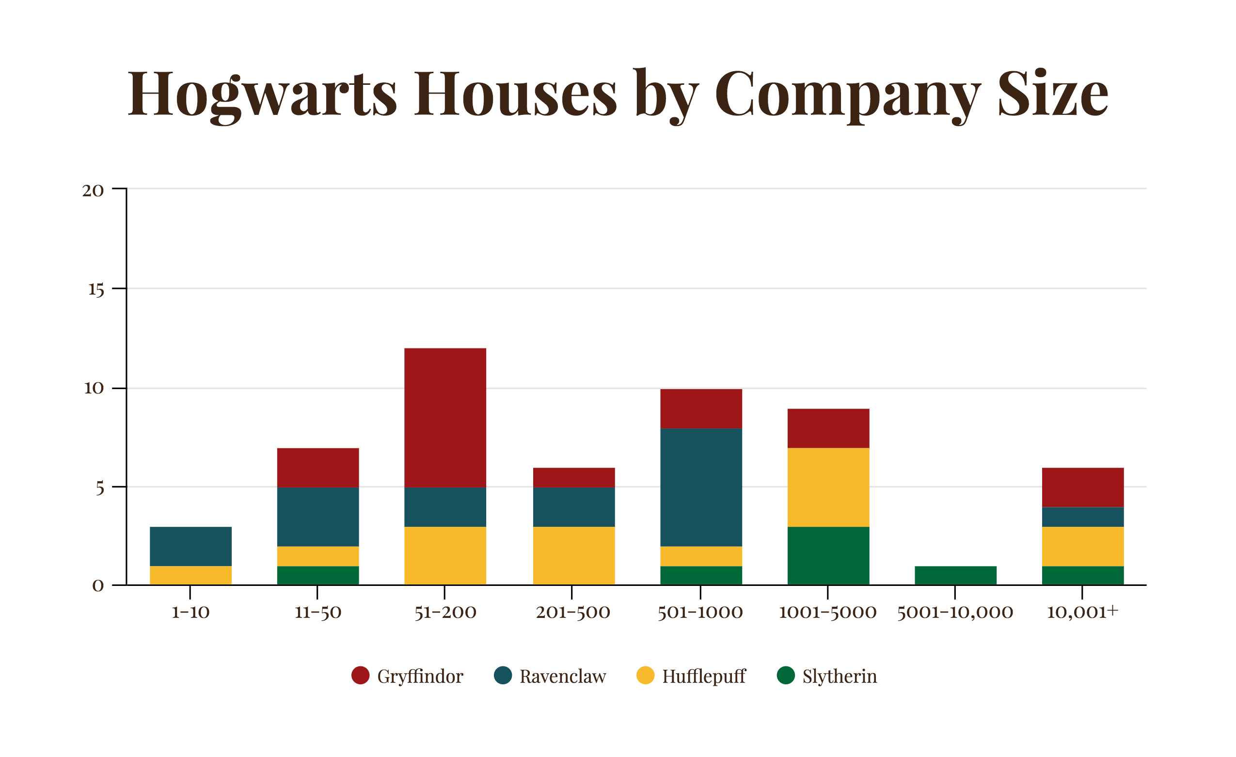 Graph Design: Hogwarts Houses by Company Size