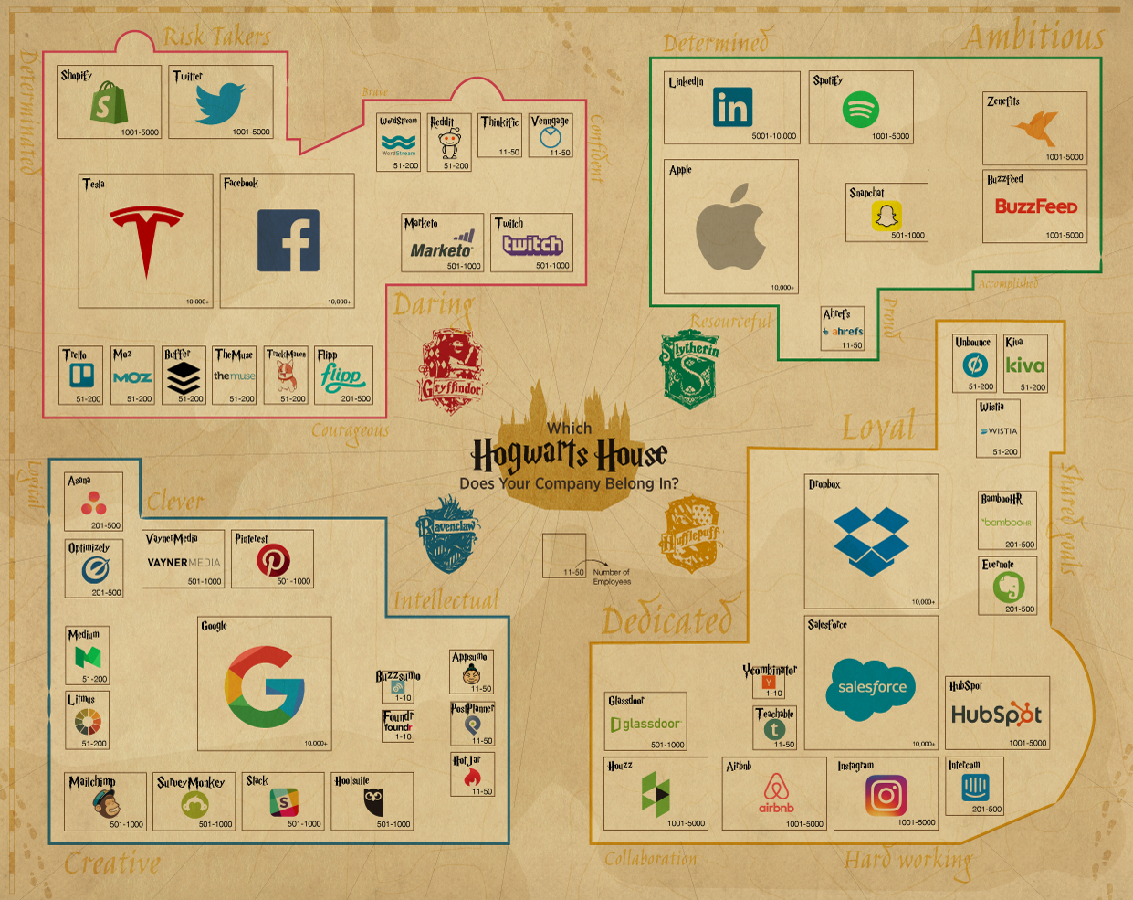 Infographics: Tech Company Culture Hogwarts Houses | Venngage