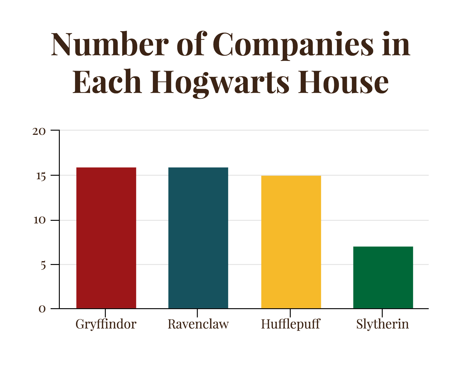 Graph Design: Number of Companies in Each Hogwarts House