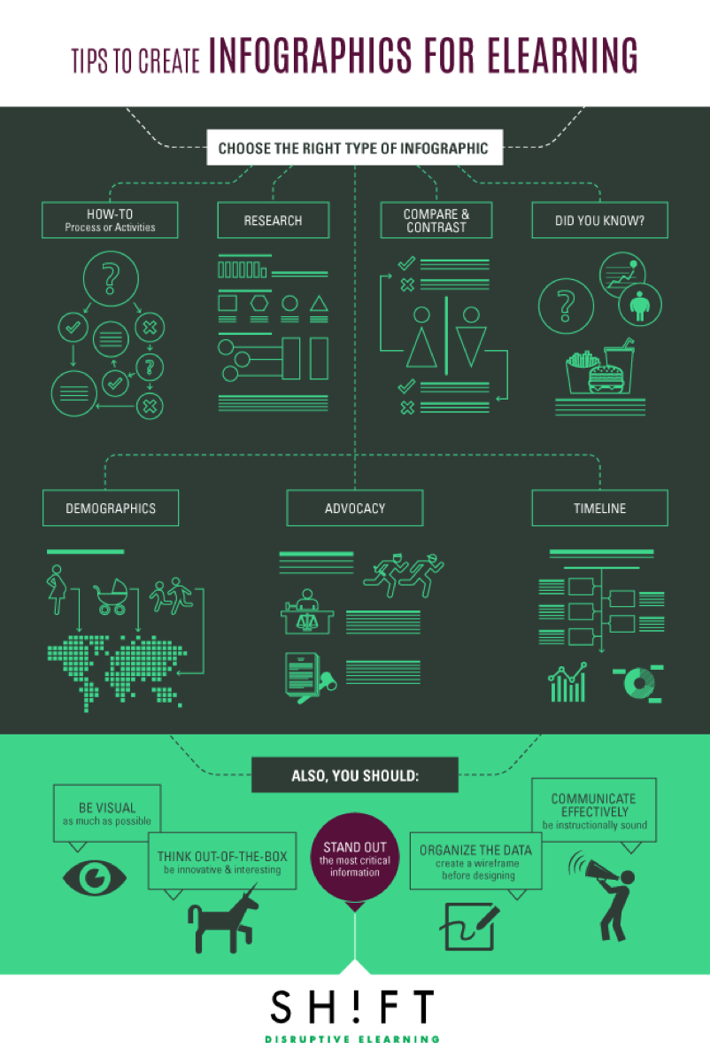 Infographics: eLearning Infographics 9