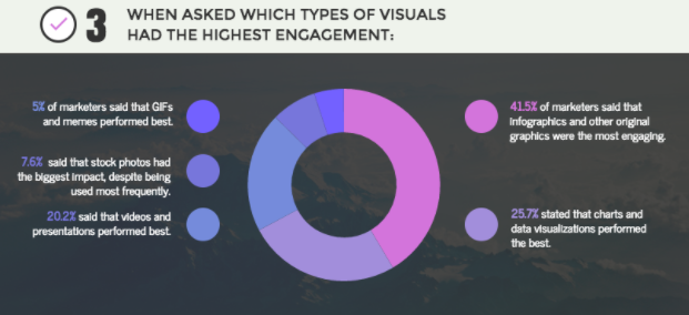 visuals with highest engagement