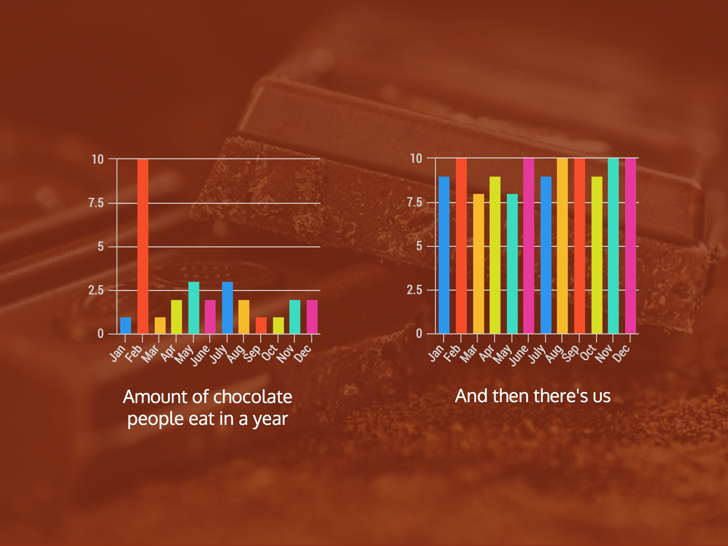 Infographics: Chocolate