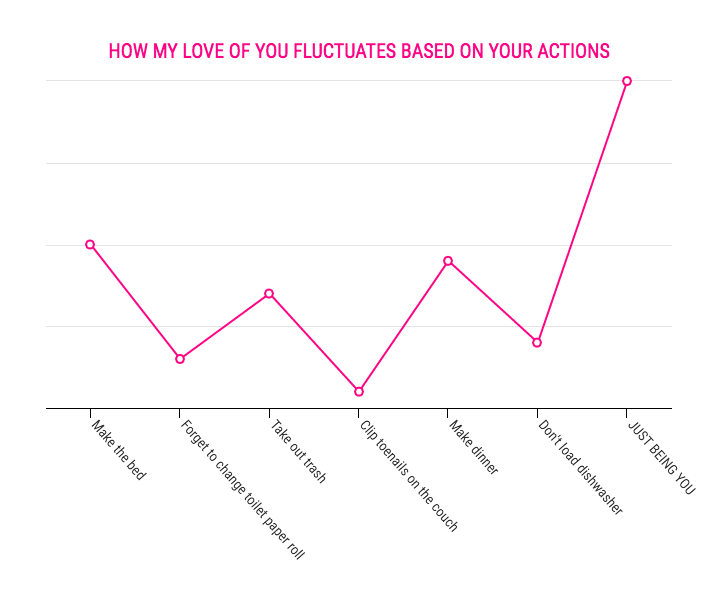 Infographics: Love Actions