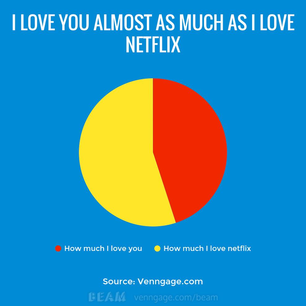 Infographics: Netflix Love