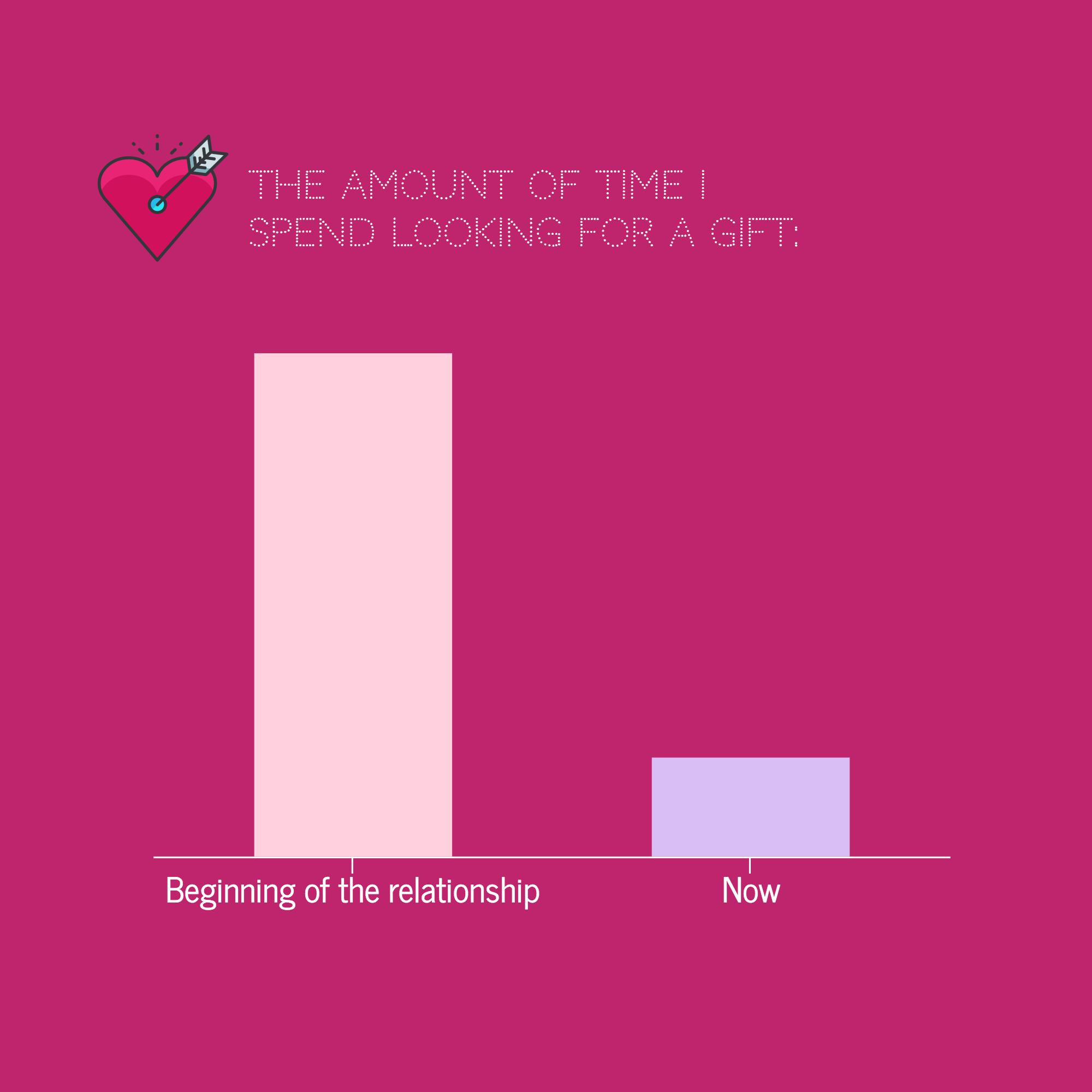 Infographics: Gift