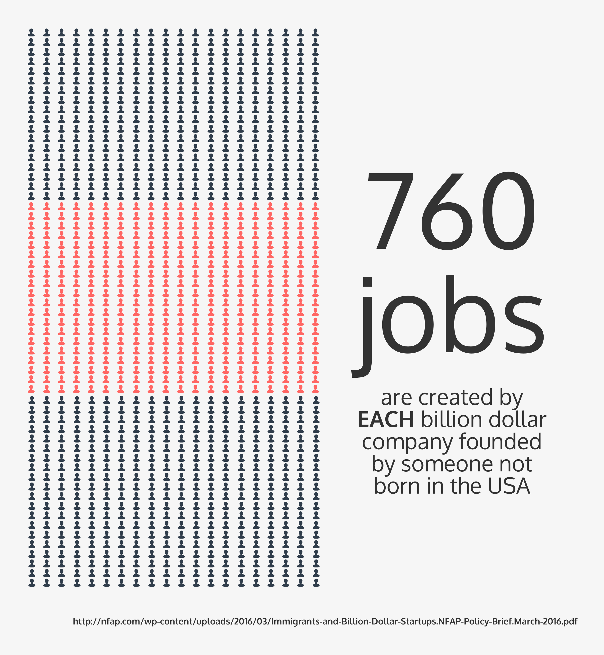 760 Jobs are created by each billion dollar company founded by someone not born in the USA.