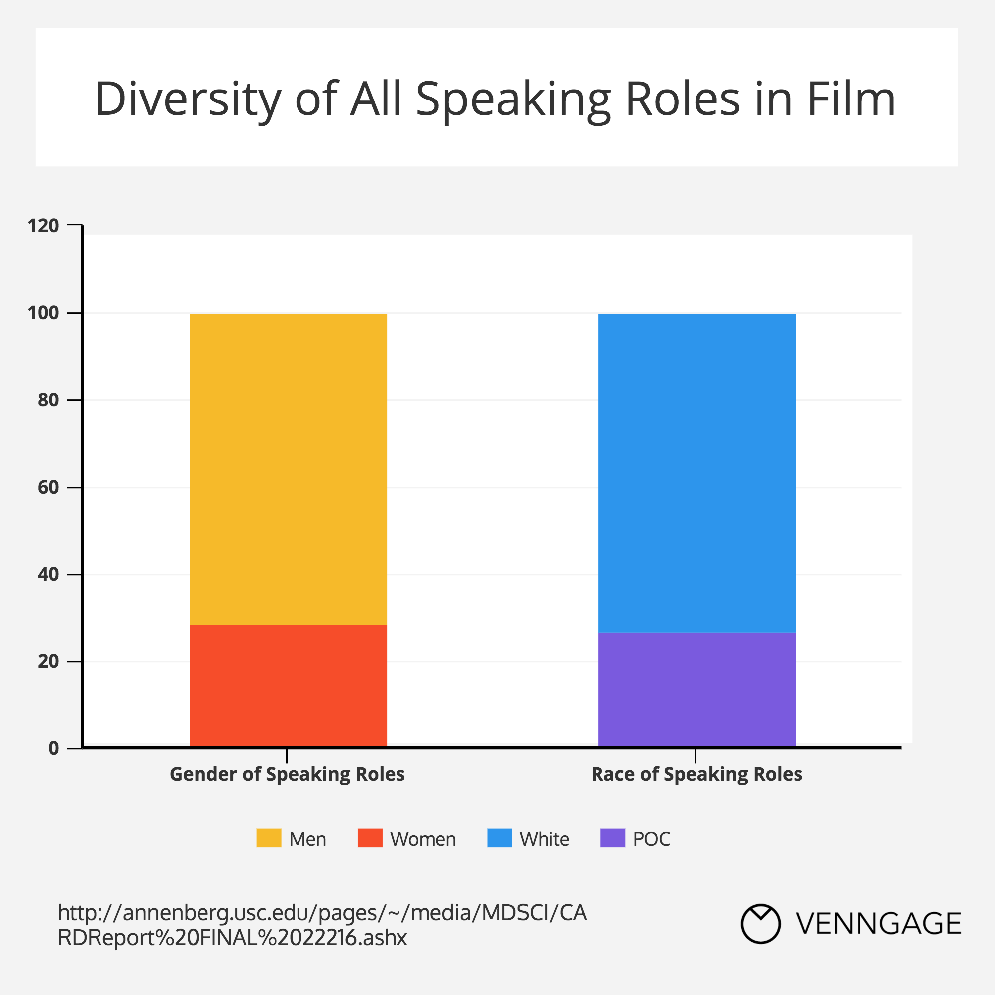 Infographics: Diversity in Film Roles