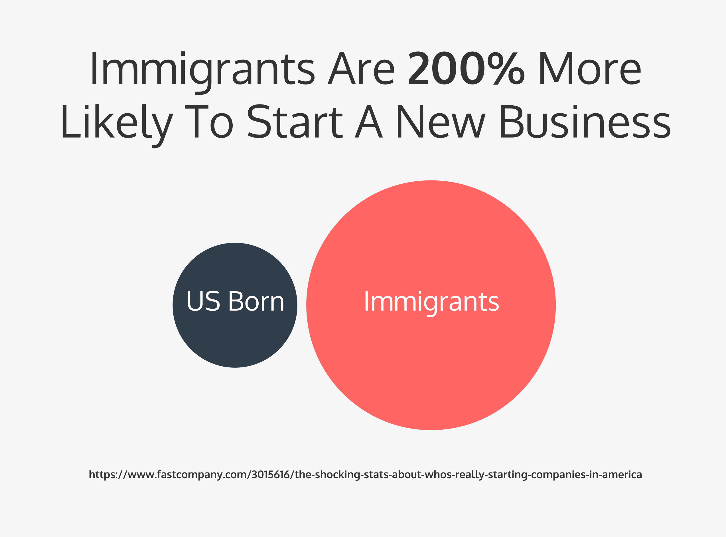 15 Charts Explaining Why Immigration is Good For Innovation