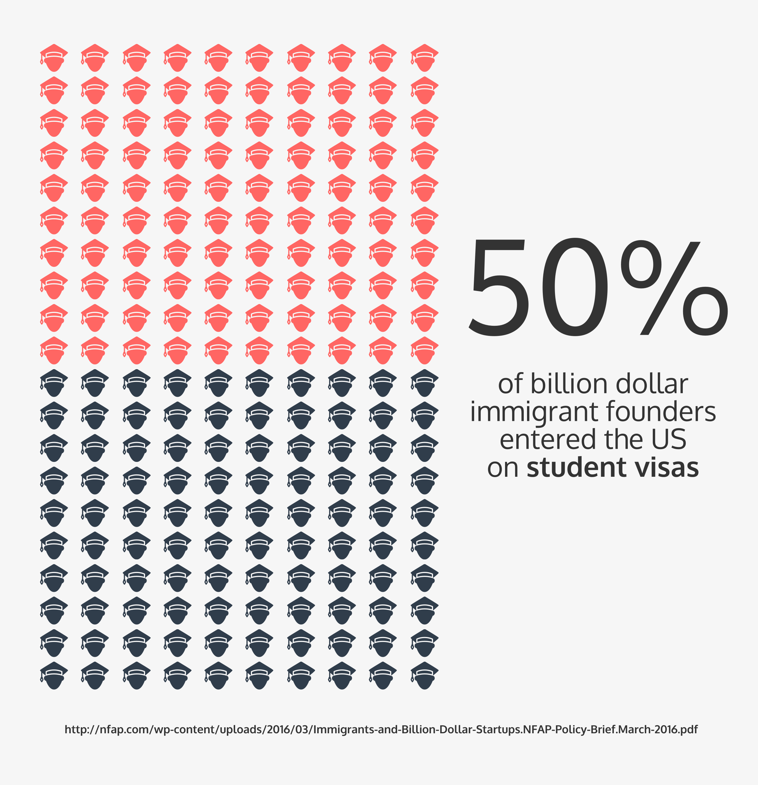 15 charts explaining why immigration is good for innovation - venngage